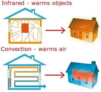 how do infrared heat ls work how does infrared work heat transfer fundamentals