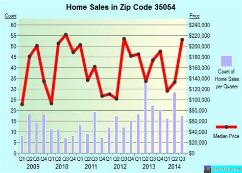 St Clair County Al Property Tax Records 35054 Zip Code Pell City Alabama Profile Homes Apartments Schools Population