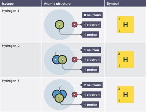 proton neutron elektron proton electron neutron commonpence co