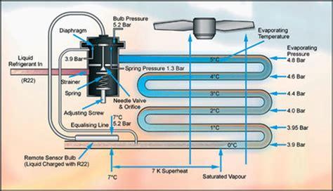 txv diagram pressure temperation relation superheat and sub cooling