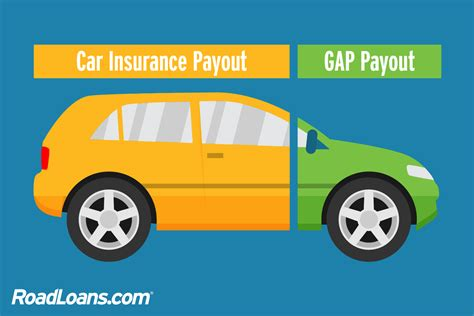 gap insurance roadloans