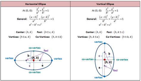 how to solve conic sections conic sections for jee read on for a quick revision of