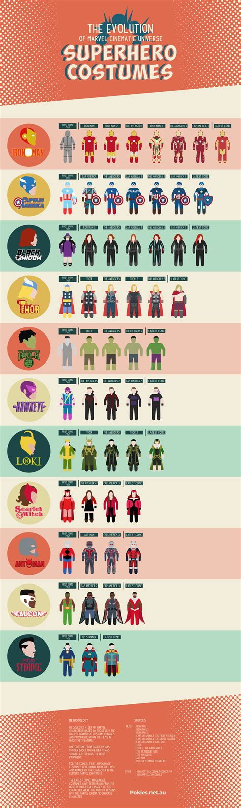 urutan film marvel heroes this infographic traces the evolution of costumes in