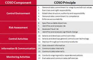 Risk Assessment Policyiq Blog Coso Mapping Template