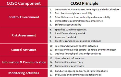 Addressing Coso Principle 8 Assess Fraud Risk Policyiq Blog Fraud Risk Assessment Template