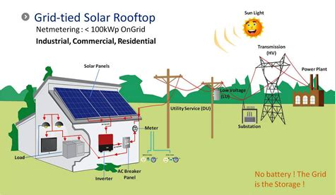 grid solar build your own affordable grid solar system books matec solar power