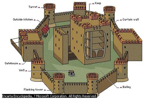 Warwick Castle Floor Plan by Middle Ages Castle Diagrams Middle Get Free Image About