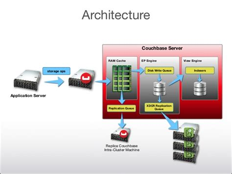 couch base couchbase 105 cross datacenter replication and elasticsearch