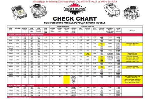 honda small engine horsepower chart hobbiesxstyle