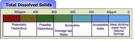 Tds Meter Bagus teknik menurunkan nilai tds olah air