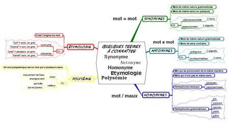 Synonyme Modèle