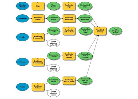 gis workflow diagram suitability analysis weighted overlay advanced