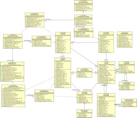 class diagram iteration 2 class diagram oose group5 s website