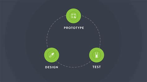 design is an iterative process how to use iterative design to keep your dashboard