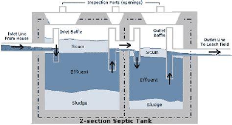 cara membuat filter air yang benar cara membuat septic tank yang benar archipost