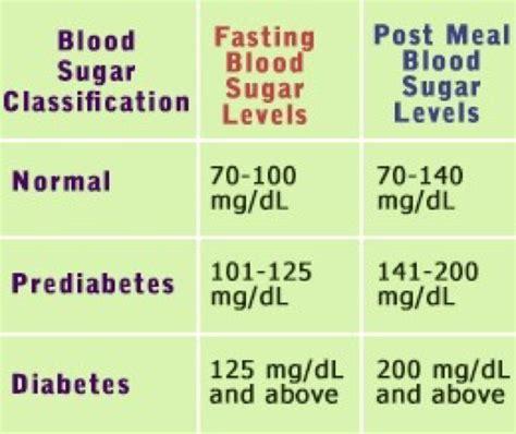 normal blood sugar ranges  blood sugar ranges