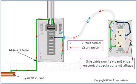 installer une prise de terre 1920 le circuit 233 lectricit 233 d une maison