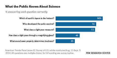 Take This Shiny Media Survey And You Could Score An Apple Ipod Nano by What Americans And Don T About Science Pew