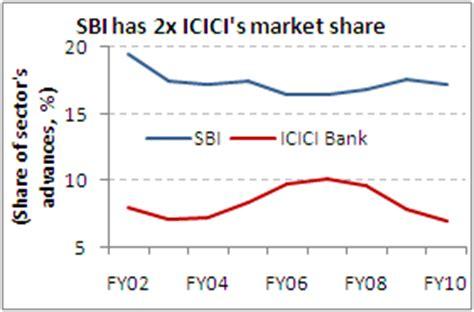 sbi bank market sbi has 2x icici s market