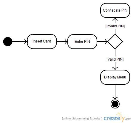simple state diagram uml diagram types with exles for each type of uml diagrams