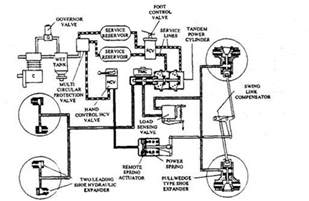 Hydraulic Air Brake Systems Rustenburg Schematics Of Semi Trailer Get Free Image About Wiring