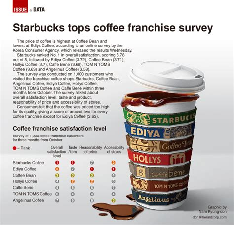 Franchise Coffee Bean graphic news starbucks tops coffee franchise survey