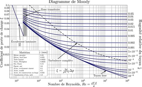 Moodys Diagram diagramme de moody wikip 233 dia