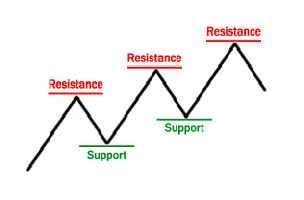 apa itu neutral grounding resistor support resistance artikel forex