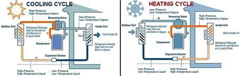 heat cycle keep cool industries cooling energy efficiency