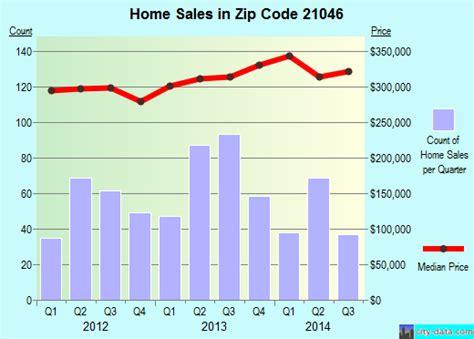 21046 zip code columbia maryland profile homes