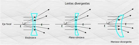 imagenes reales en lentes convergentes leyes de la refracci 243 n y lentes