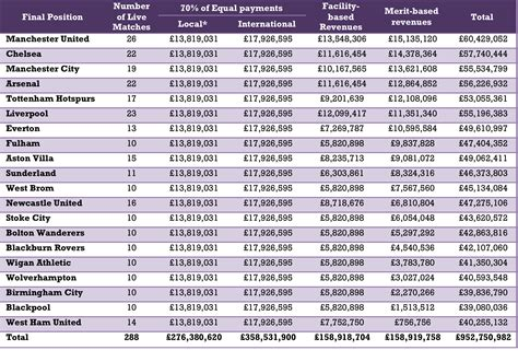 epl table since 2010 broadcasting revenues responsible for weakening of