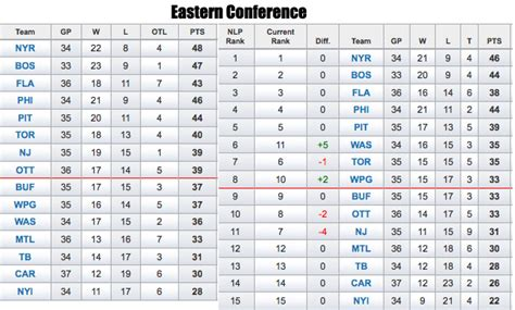 Standing L by What The Nhl Standings Would Look Like Minus Charity