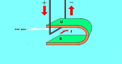 Sho Metal Di Medan listrik aliran atas medan magnet tamat