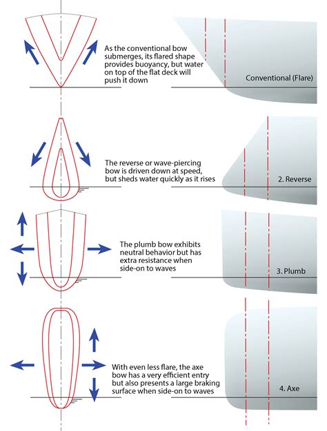 cardboard boat shapes a look at wave piercing bows on multihulls sail magazine