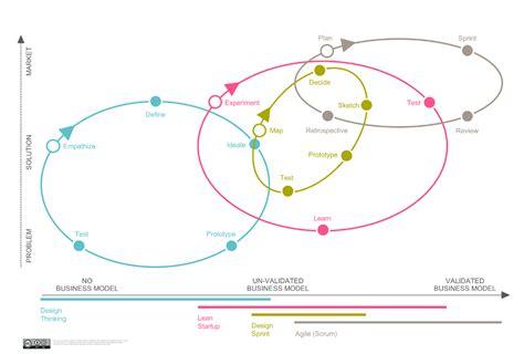 design thinking gartner when which design thinking lean design sprint agile