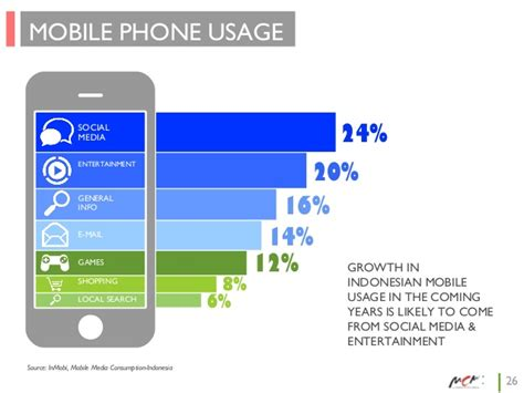 Phone Lookup Social Media Mobile Phone Usage 24 Social