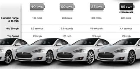 Tesla Dimensions Tesla Model S Un Quot Sue 241 O Quot De Berlina