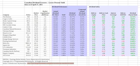 div yield formula howtoinvestonline which canadian stocks with growing