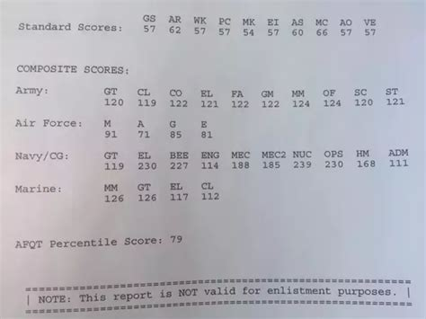 For Mba Do They Take The Highest Score by What Is The Asvab And What Is The Highest Possible Score