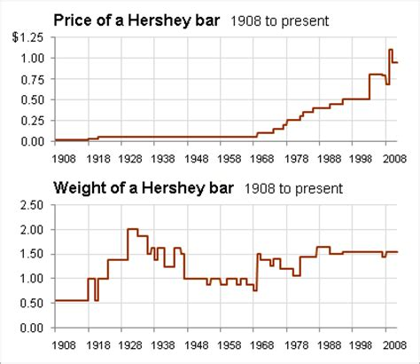 Cost Of Bar the gold chocolate ratio a look at gold values seeking alpha