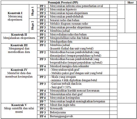 format laporan eksperimen infoscience format laporan peka fizik spm