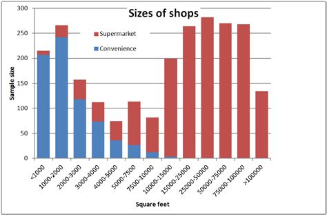 how much is 3000 square feet tlatet convenience stores and supermarkets