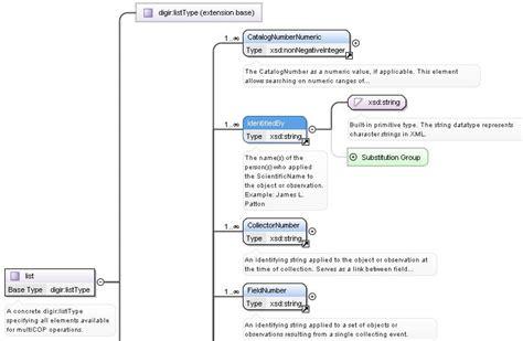 xml tutorial stack overflow documentation how to document an xml schema stack