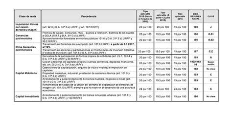 nuevas retenciones del irpf a partir de enero de 2016 caruncho arnaut iberbrokers consultores nuevas retenciones a