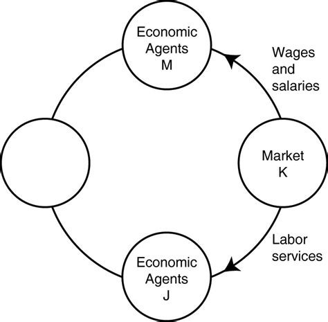 in the circular flow diagram in the markets for econ e 766 coursepaper