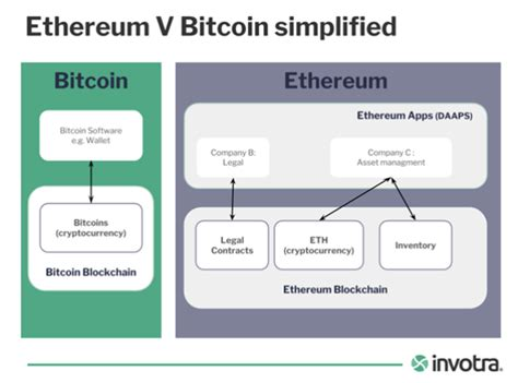 bitcoin ethereum difference ethereum vs bitcoin simplified digital leaders