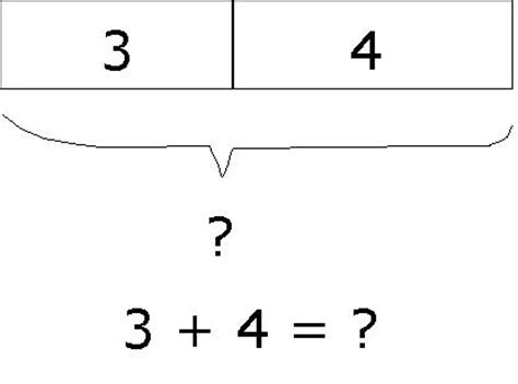 from models to numbers making connections in mathematics how to teach addition using model how to draw models to