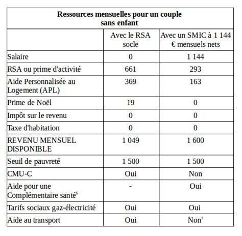 Plafond Revenus Rsa by 171 On Peut Gagner Plus Avec Le Rsa Qu Avec Le Smic 187 Vrai