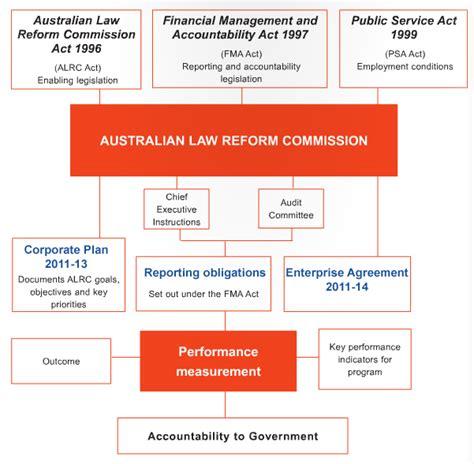 accountability framework template corporate governance framework alrc